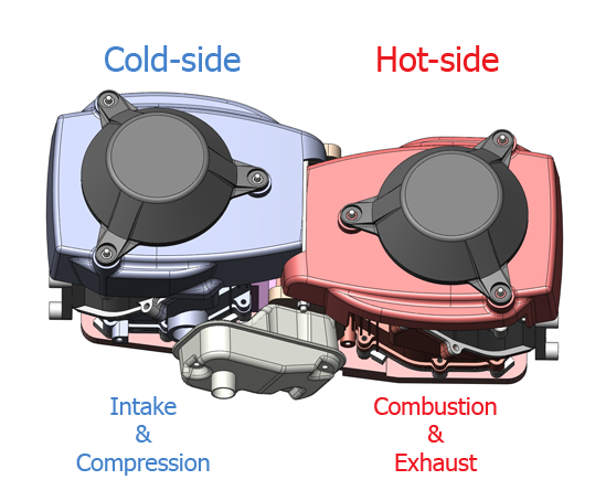 the process of an internal combustion Internal-combustion engine: internal-combustion engine, any of a group of devices in which the reactants of combustion (oxidizer and fuel) and the products of combustion serve as the working fluids of the engine.